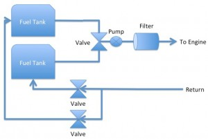 Fuel system - Anticipated end design